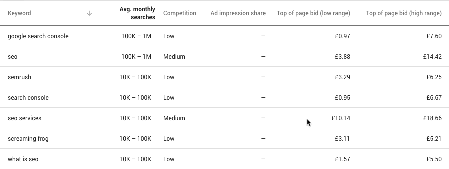 How to Use Google Keyword Planner 25