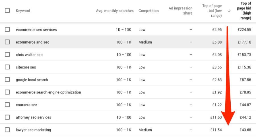 How to Use Google Keyword Planner 29