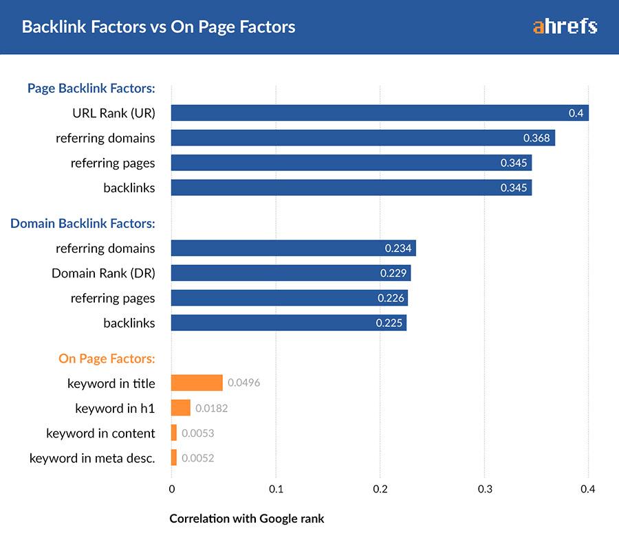 backlink factors on page factors ahrefs metrics 1