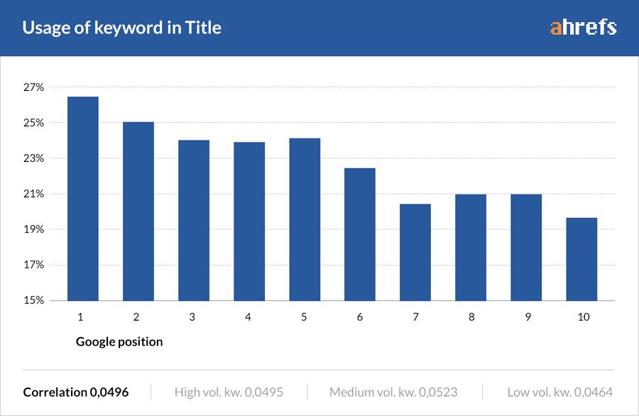 keyword in title vs google position 1