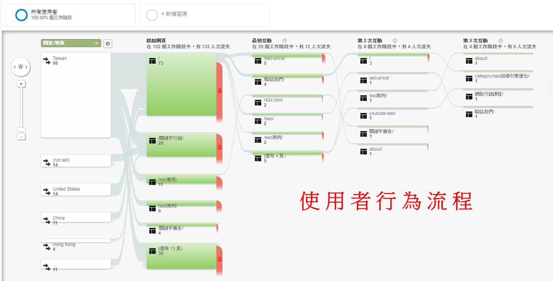 網站使用者行為流程