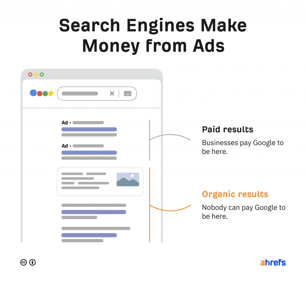 search engines make money from ads