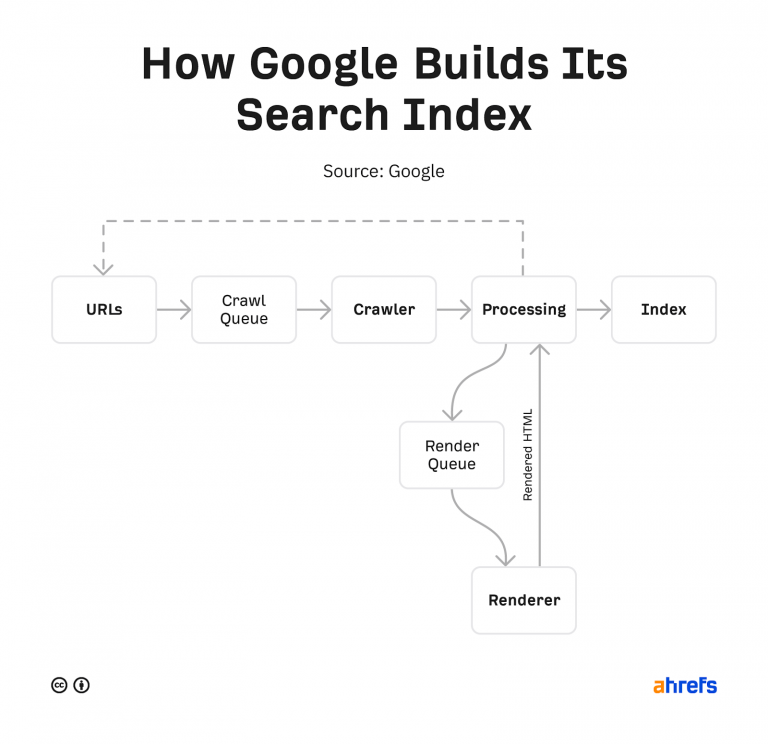 how google build it search index