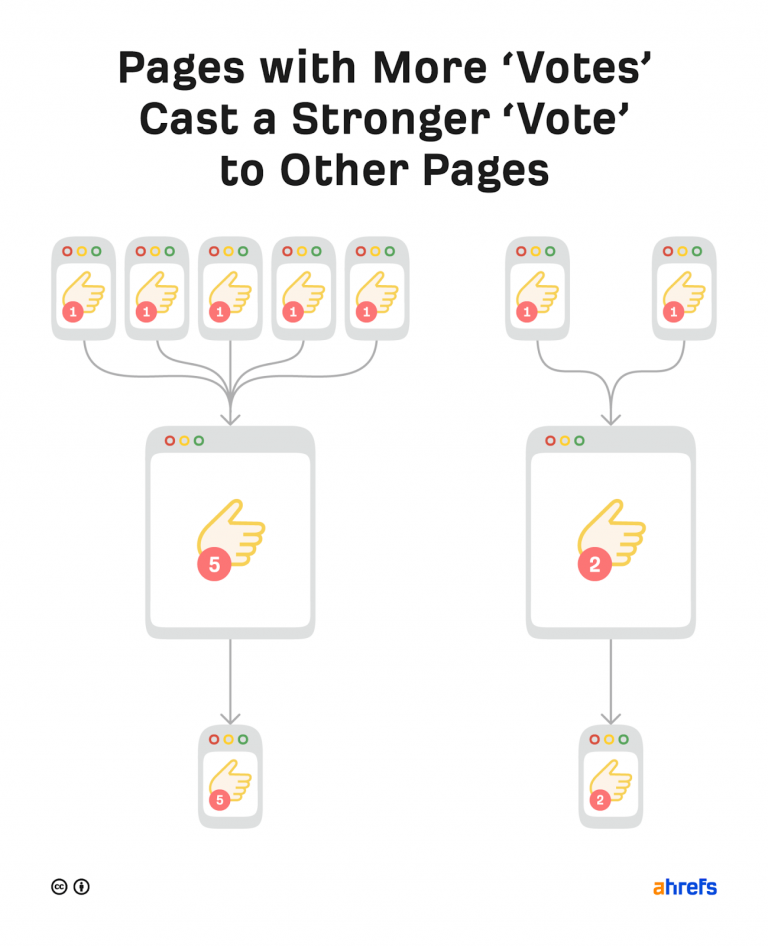 Pages with more votes casts a stronger vote to other pages
