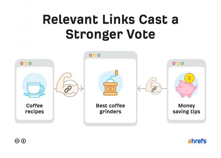 relevant links cast a stronger vote