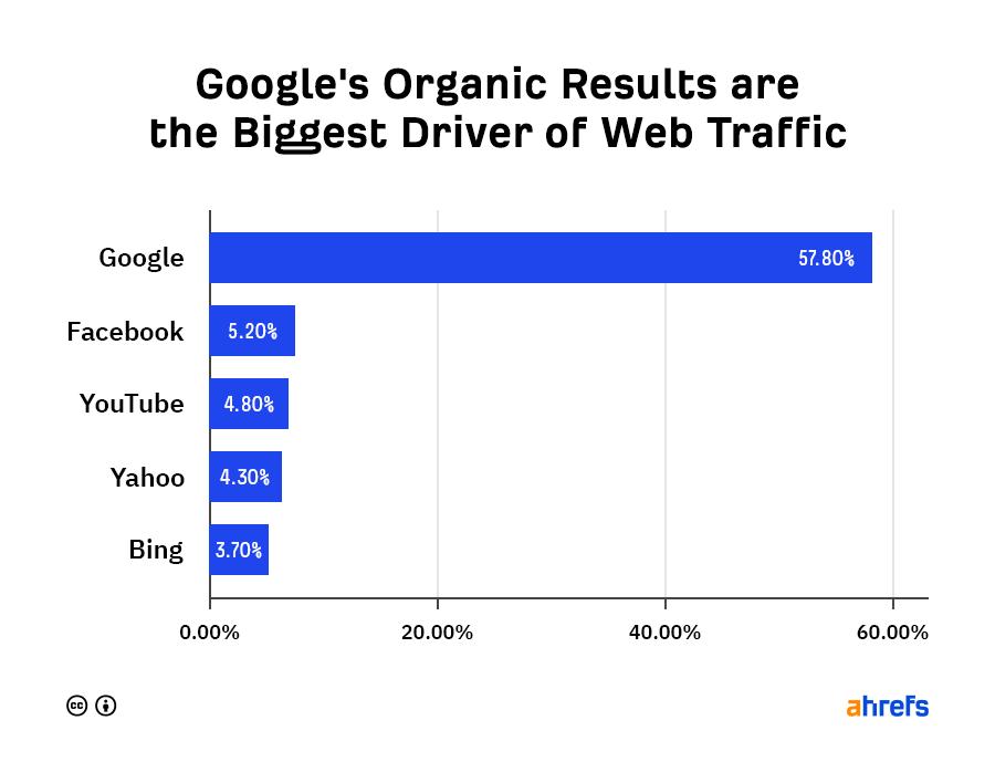 大多數網路流量來自 Google 的自然搜尋結果