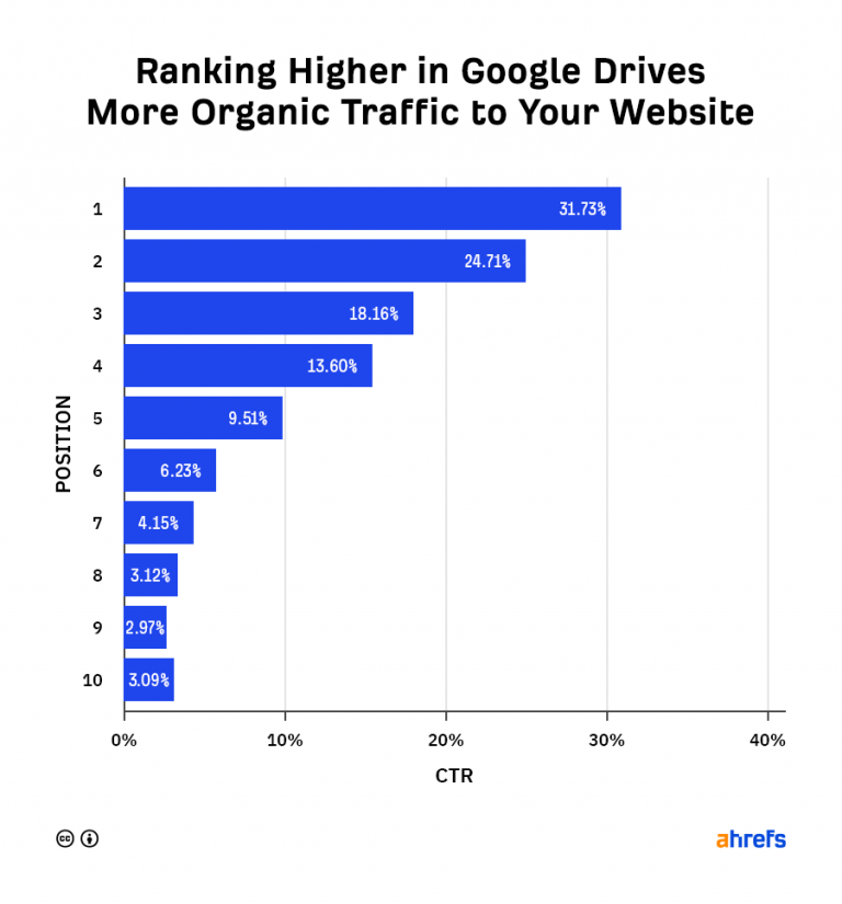 Ranking Higher in Google Drives More Organic Traffic to Your Website