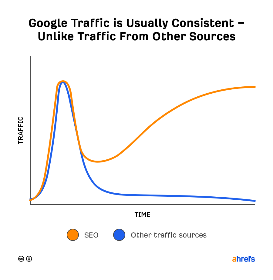 Google搜尋引擎上的排名通常會帶來穩定且被動的流量