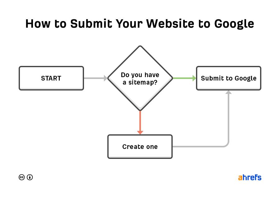 創建一個免費的 Google Search Console 帳戶並提交您的Sitemap