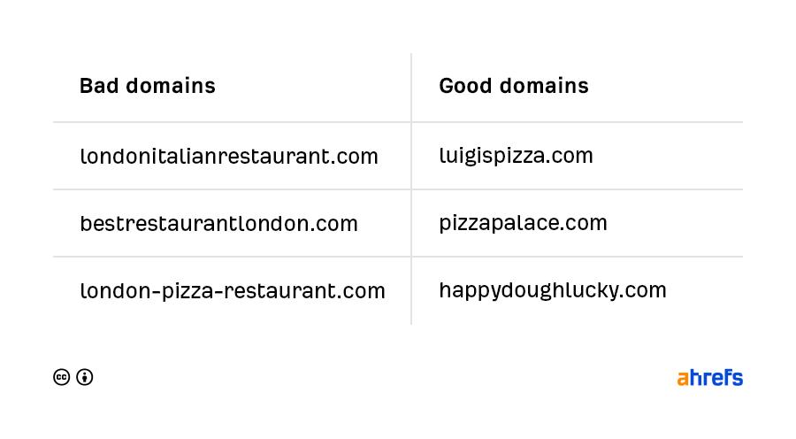 好網域 vs. 不好網域