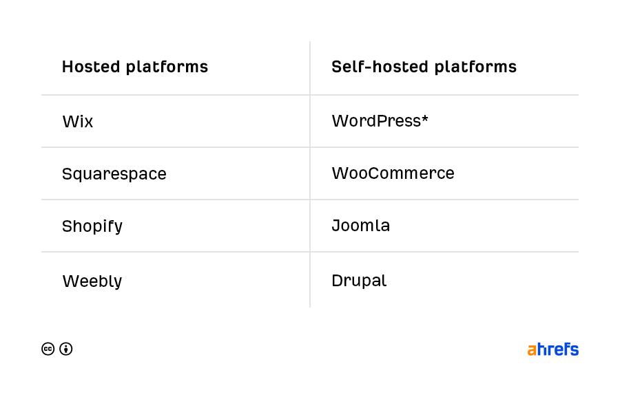 託管架站平台 vs. 自託管架站平台