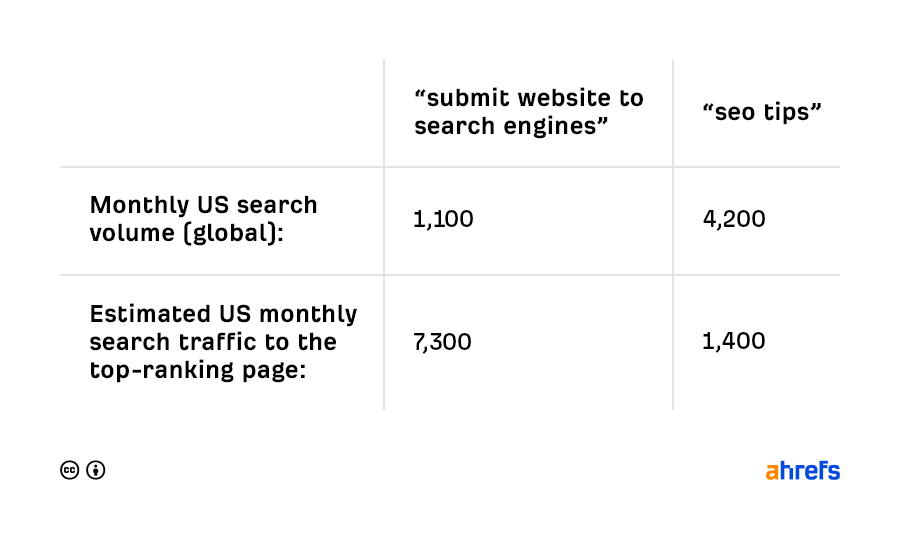 summit websit to search engines vs. seo tips