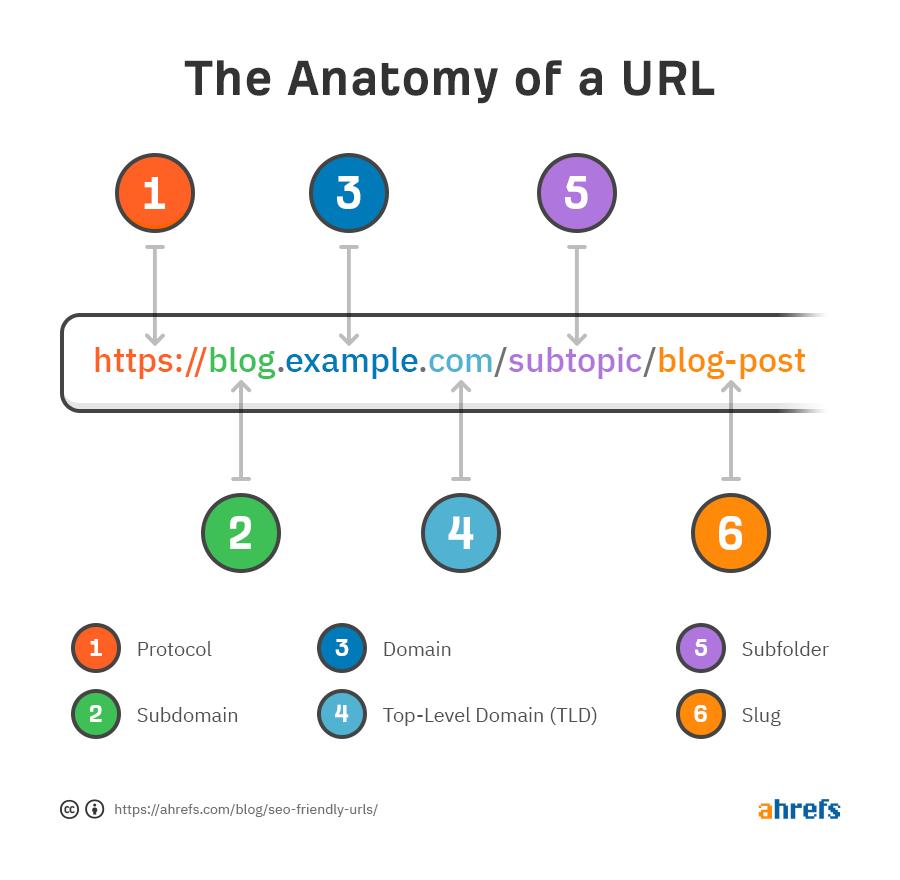 URL 結構解剖