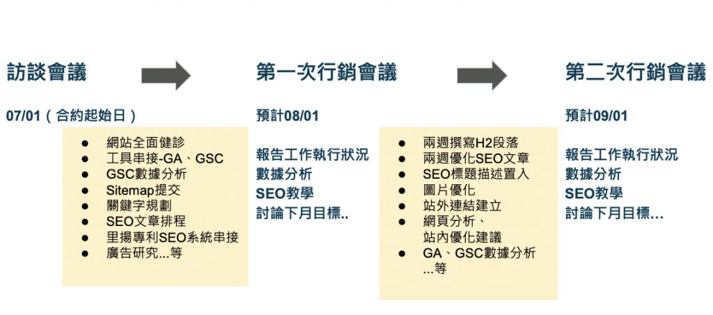 行銷好夥伴企劃執行流程圖  整合行銷  里揚數位行銷公司 台南