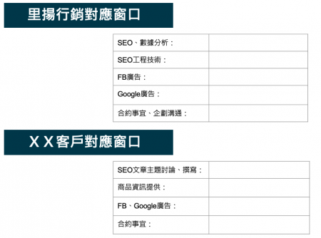 行銷好夥伴對應窗口  整合行銷  里揚數位行銷公司 台南